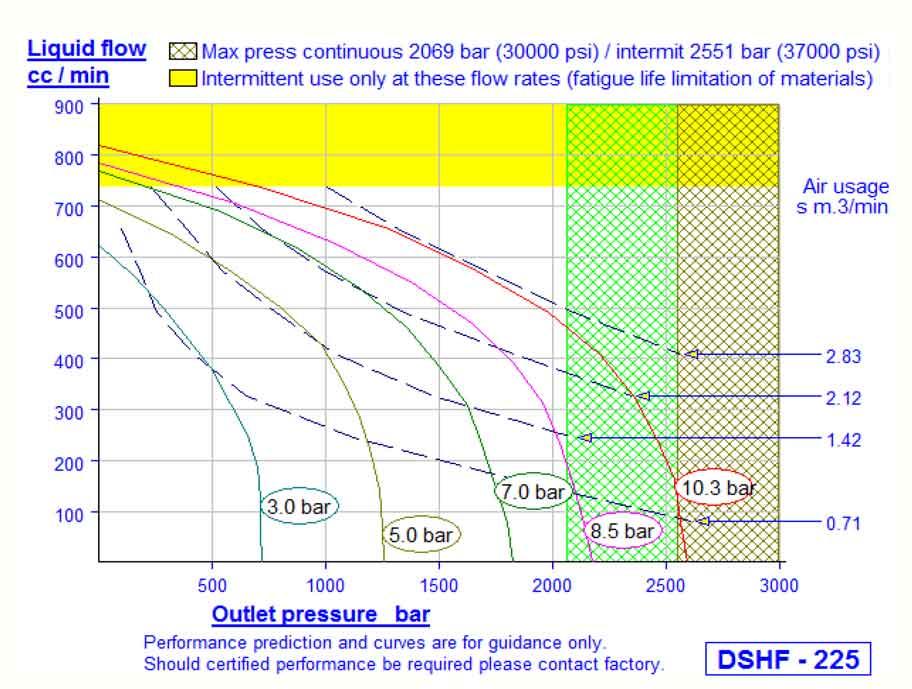 HD Tech - Produkte - Pumpen - DSHF-225 - Kennlinie