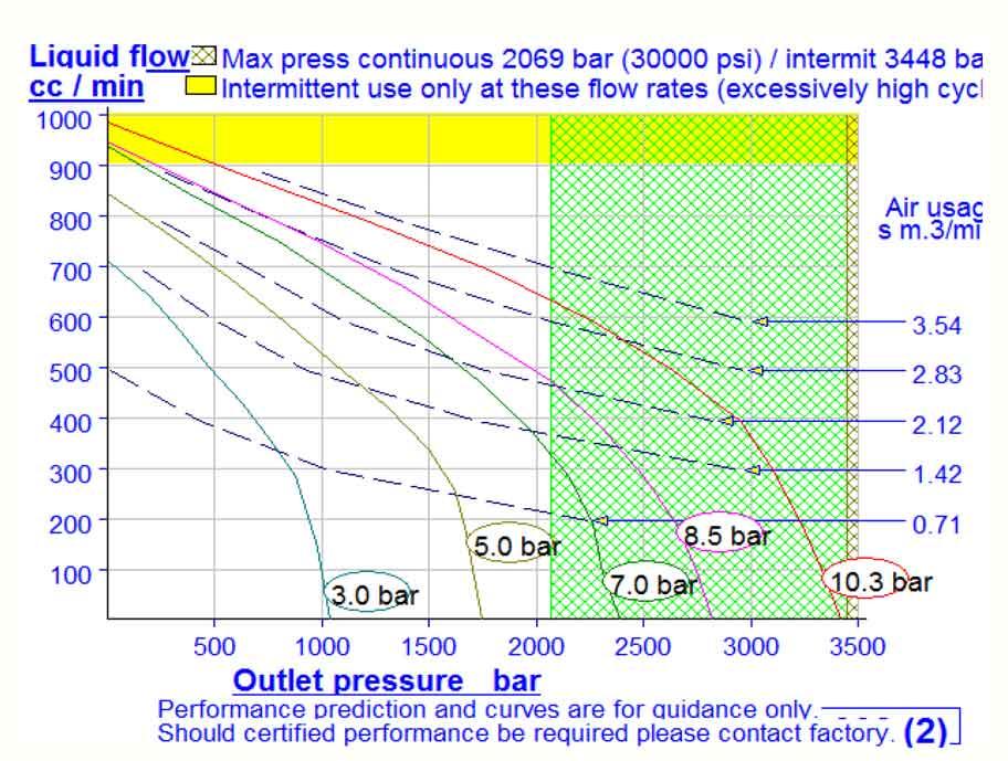 HD Tech - Produkte - Pumpen - DSHF-302 - Kennlinie
