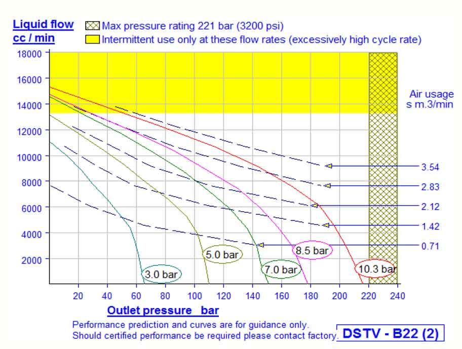 HD Tech - Produkte - Pumpen - DSTV-B22 - Kennlinie